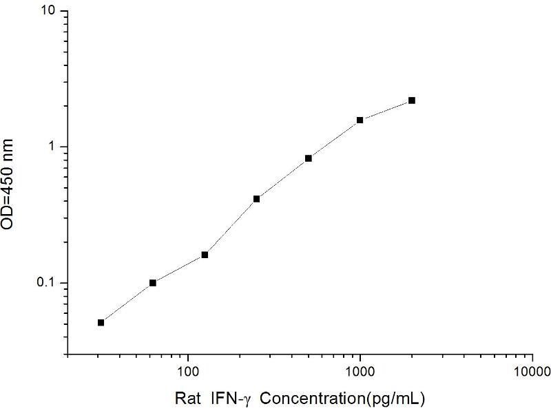 Interferon gamma (IFNG) ELISA Kit (2)
