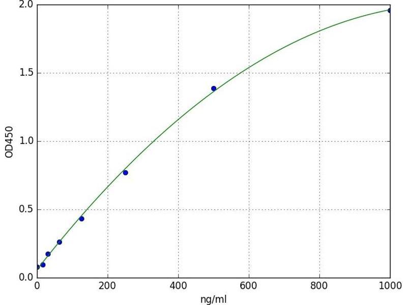 Macrophage Stimulating 1 Receptor (C-Met-Related tyrosine Kinase) (MST1R) ELISA Kit
