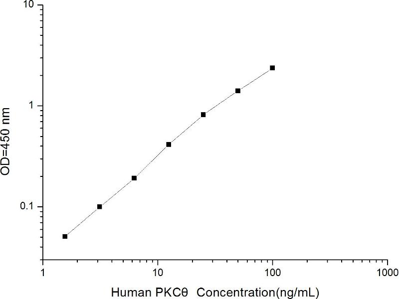Protein Kinase C, theta (PRKCQ) ELISA Kit