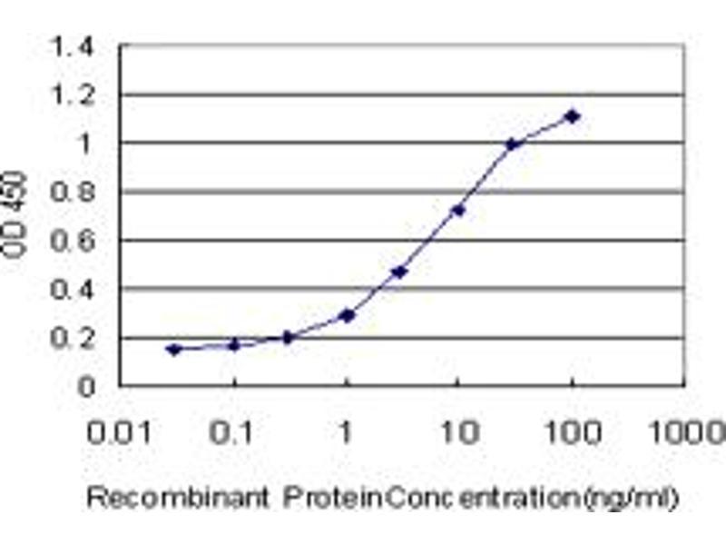 ELISA image for anti-MAP Kinase Interacting serine/threonine Kinase 2 (MKNK2) (AA 1-158), (full length) antibody (ABIN516167)