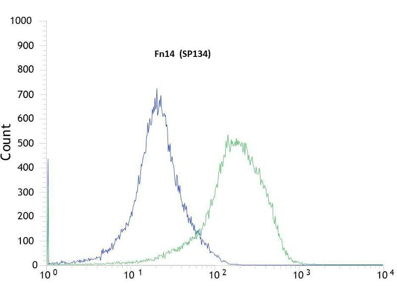Flow Cytometry (FACS) image for anti-TNFRSF12A antibody (Tumor Necrosis Factor Receptor Superfamily, Member 12A) (C-Term) (ABIN1688720)