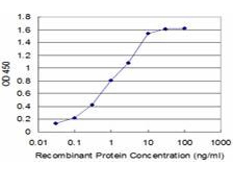 ELISA image for anti-FADD antibody (Fas (TNFRSF6)-Associated Via Death Domain) (AA 109-208) (ABIN522212)