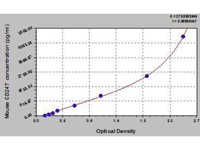 CD247 Molecule (CD247) ELISA Kit