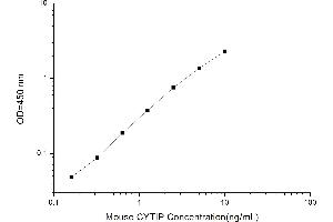 Image no. 1 for Cytohesin 1 Interacting Protein (CYTIP) ELISA Kit (ABIN1114538)