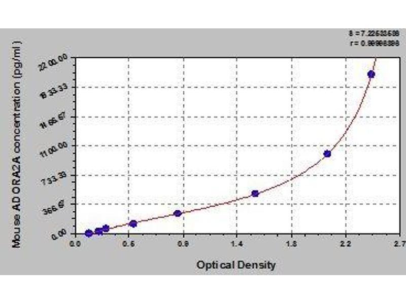 Adenosine A2a Receptor (ADORA2A) ELISA Kit