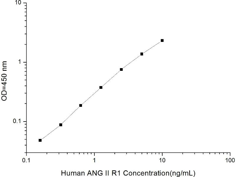 Angiotensin II Receptor, Type 1 (AGTR1) ELISA Kit (2)