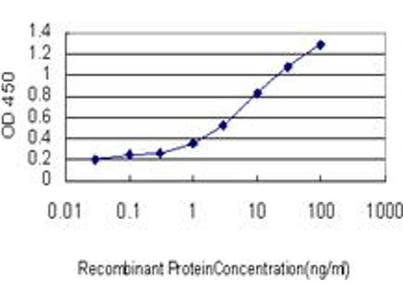 ELISA image for anti-Poly (ADP-Ribose) Polymerase 1 (PARP1) (AA 1-100), (partial) antibody (ABIN559798)