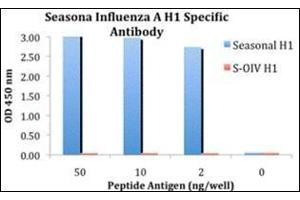 Enzyme Immunoassay (EIA) image for anti-Seasonal H1N1 Hemagglutinin antibody (ABIN500698)