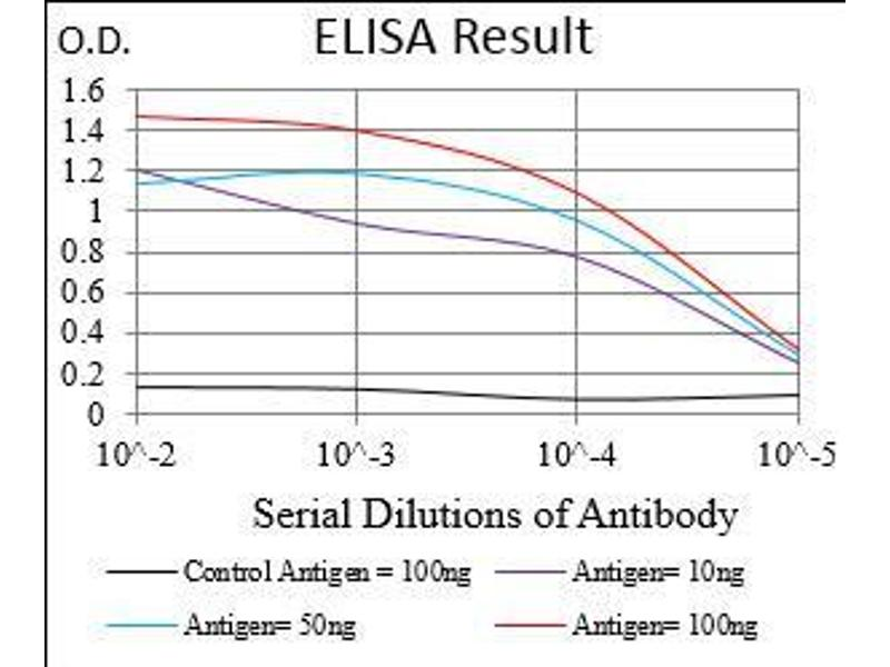ELISA image for anti-MME antibody (Membrane Metallo-Endopeptidase) (AA 52-246) (ABIN1724914)