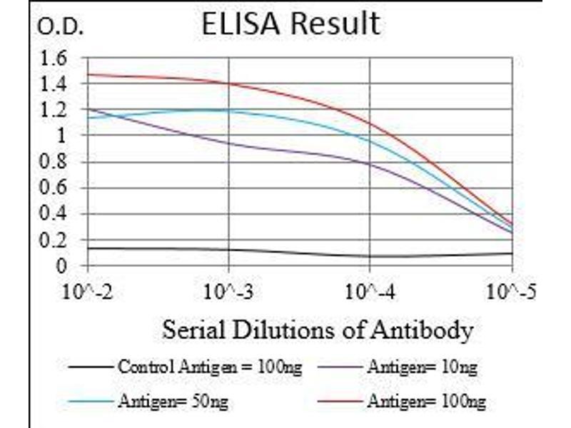 ELISA image for anti-Membrane Metallo-Endopeptidase (MME) (AA 52-246) antibody (ABIN1724914)