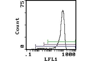 Flow Cytometry (FACS) image for anti-Ly-6G Neutrophil Marker antibody (ABIN114273)