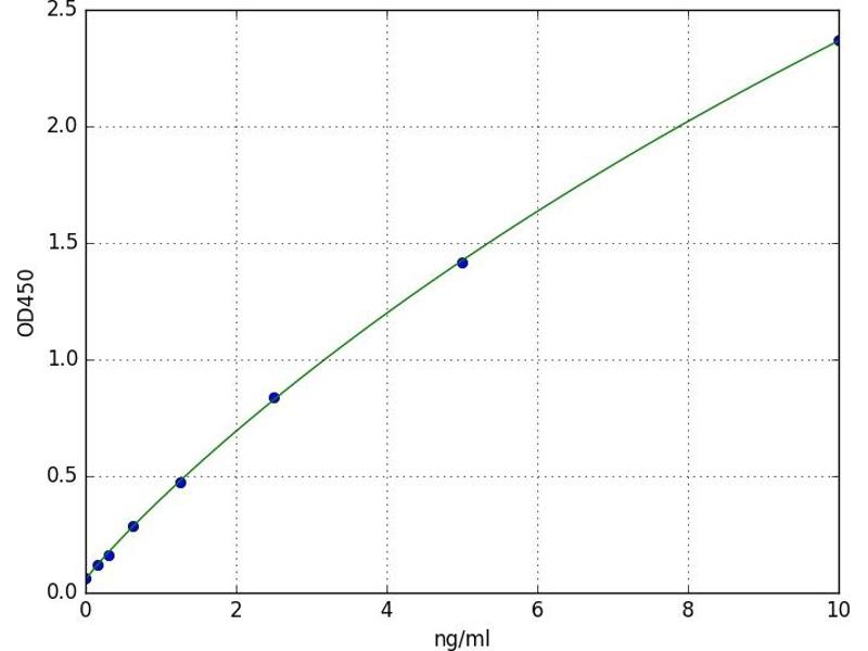 Nuclear Receptor Subfamily 4, Group A, Member 3 (NR4A3) ELISA Kit