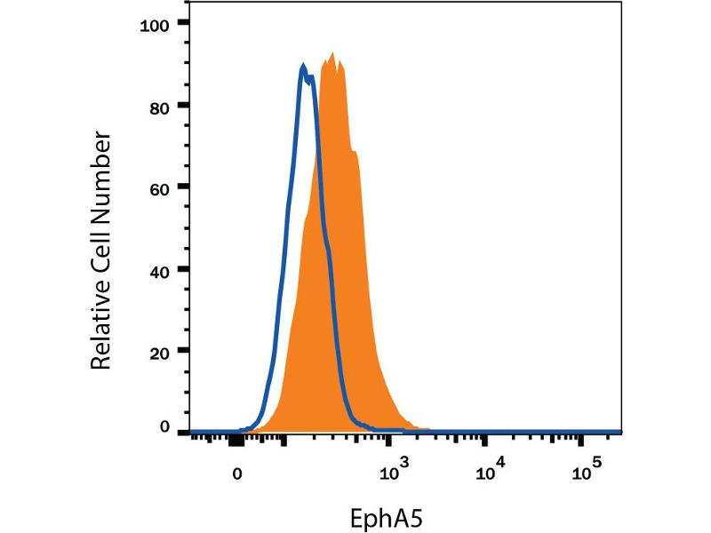 Flow Cytometry (FACS) image for anti-EPH Receptor A5 (EPHA5) (AA 58-573), (Asp170Glu-Mutant) antibody (ABIN4900429)