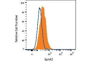 Flow Cytometry (FACS) image for anti-EPH Receptor A5 (EPHA5) (AA 58-573), (Asp170Glu-Mutant) antibody (ABIN4900429)