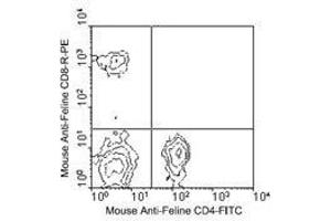 Flow Cytometry (FACS) image for anti-CD4 antibody (CD4 Molecule)  (FITC) (ABIN440219)