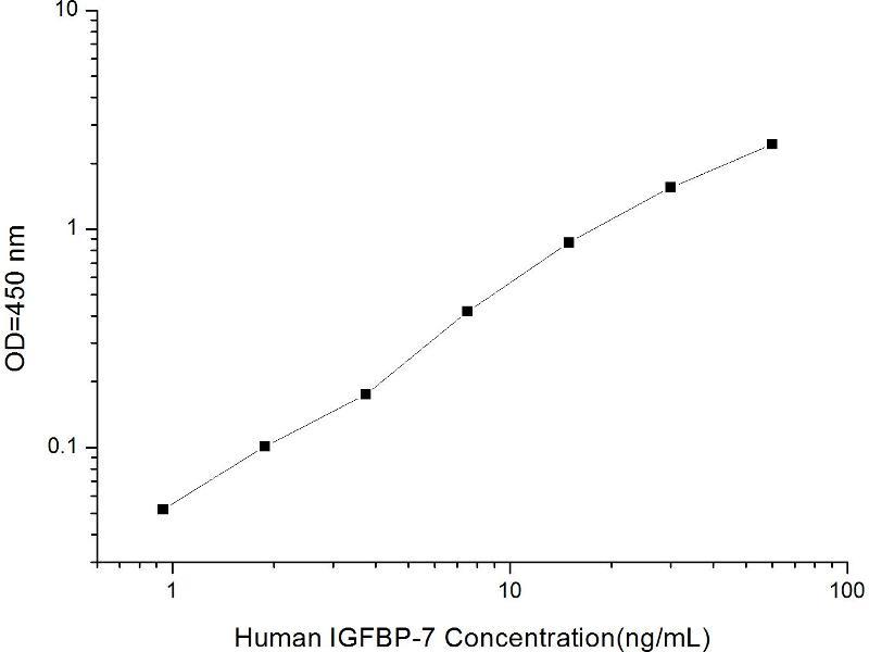 Insulin-Like Growth Factor Binding Protein 7 (IGFBP7) ELISA Kit (2)