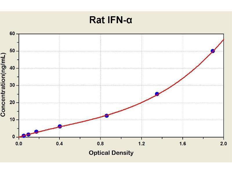Interferon alpha (IFNA) ELISA Kit