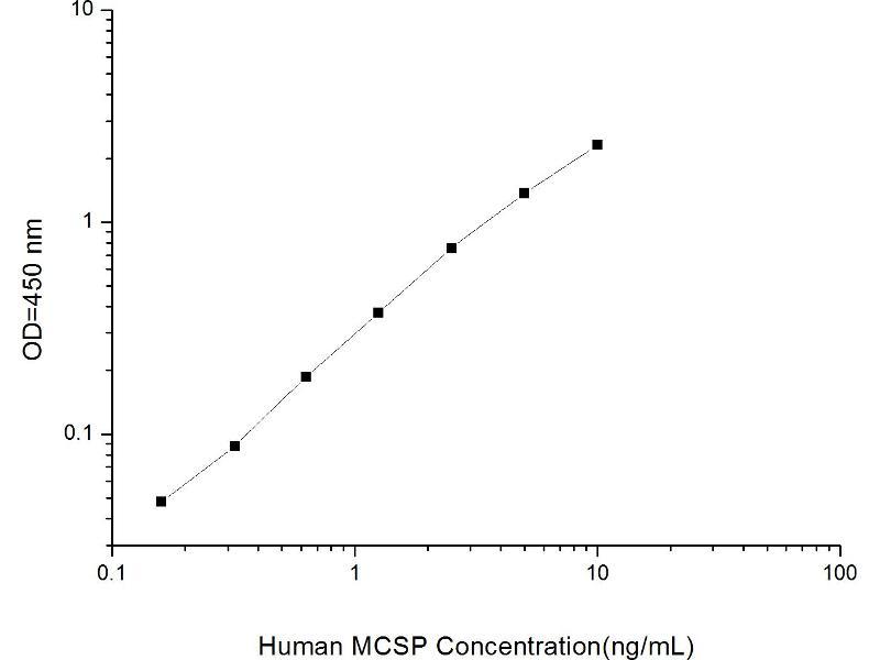 Melanoma Associated Chondroitin Sulfate Proteoglycan (MCSP) ELISA Kit (2)