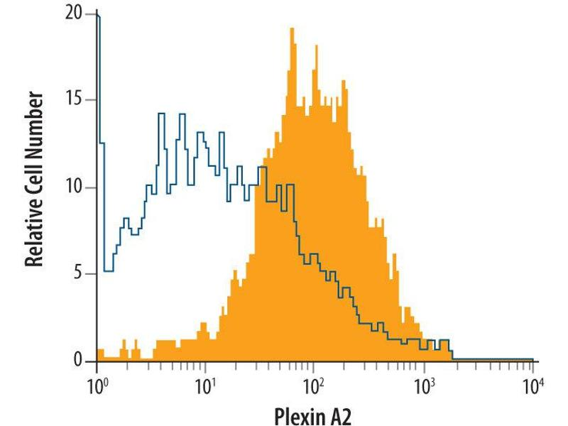 Flow Cytometry (FACS) image for anti-Plexin A2 (Plxna2) (AA 35-1237) antibody (ABIN4900258)