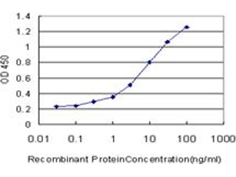 ELISA image for anti-EPH Receptor B6 (EPHB6) (AA 23-122), (partial) antibody (ABIN560773)