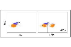 Flow Cytometry (FACS) image for anti-CD4 Molecule (CD4) antibody (ABIN5606080)