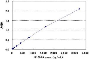 Image no. 1 for S100 Calcium Binding Protein A9 (S100A9) ELISA Kit (ABIN2685414)