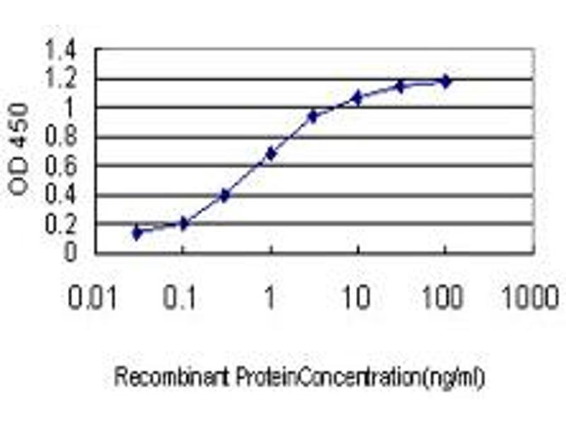 ELISA image for anti-Huntingtin (HTT) (AA 81-190), (partial) antibody (ABIN561241)