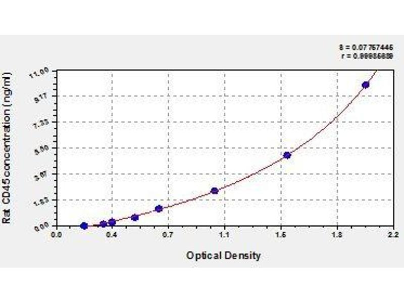 Protein tyrosine Phosphatase, Receptor Type, C (PTPRC) ELISA Kit