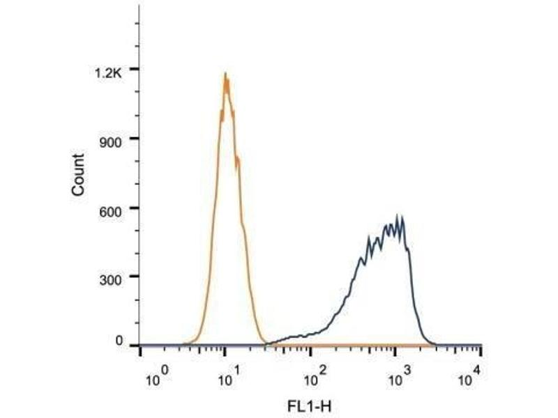 Flow Cytometry (FACS) image for anti-HMGB1 antibody (High-Mobility Group Box 1) (ABIN4319335)