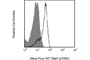 Flow Cytometry (FACS) image for anti-STAT4 antibody (Signal Transducer and Activator of Transcription 4) (pTyr693) (Alexa Fluor 647) (ABIN1177205)
