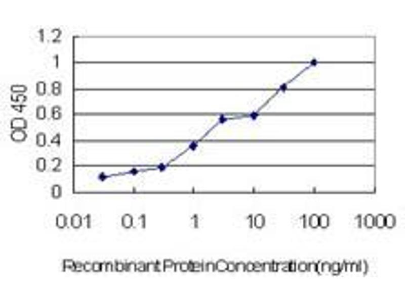 ELISA image for anti-Syntaxin 1A (Brain) (STX1A) (AA 1-252) antibody (ABIN394820)