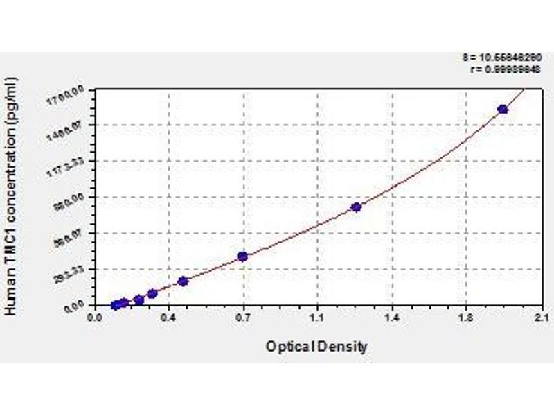 Transmembrane Channel-Like 1 (TMC1) ELISA Kit
