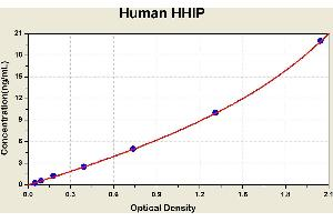 Image no. 2 for Hedgehog Interacting Protein (HHIP) ELISA Kit (ABIN1115367)