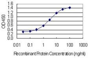 Image no. 3 for anti-Tight Junction Associated Protein 1 (Peripheral) (TJAP1) (AA 77-180) antibody (ABIN1327207)