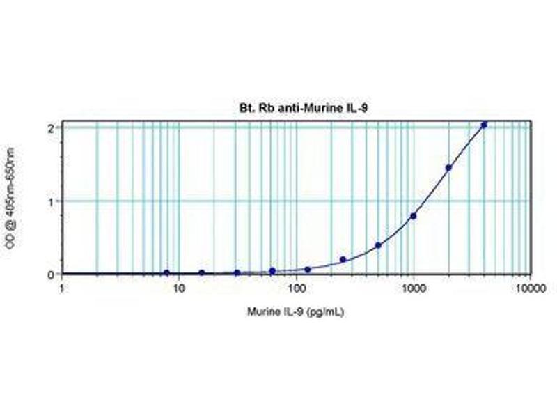 image for anti-Interleukin 9 (IL9) antibody (Biotin) (ABIN465852)
