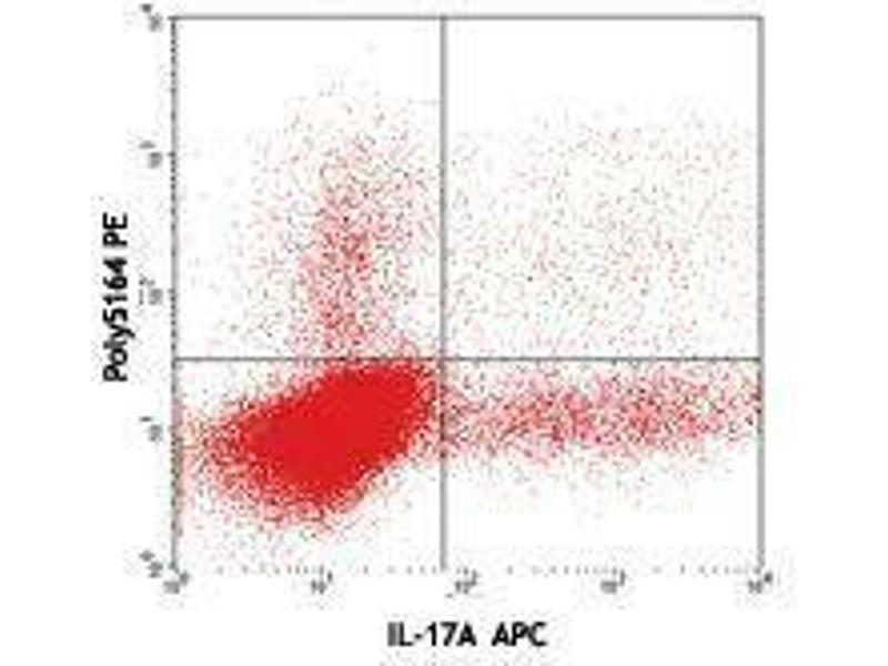 Flow Cytometry (FACS) image for anti-Interleukin 22 (IL22) (AA 34-179) antibody (PE) (ABIN2663784)