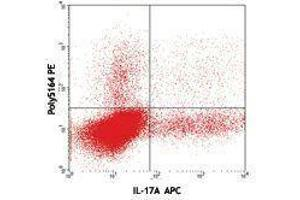 Flow Cytometry (FACS) image for anti-Interleukin 22 (IL22) (AA 34-179) antibody (PE) (ABIN2663784)