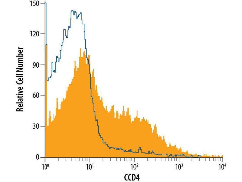 Flow Cytometry (FACS) image for anti-Chemokine (C-C Motif) Receptor 4 (CCR4) (AA 1-360) antibody (PE) (ABIN4895505)