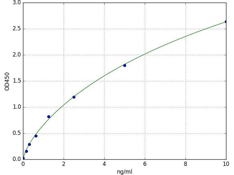 Prostaglandin D2 Receptor (DP) (PTGDR) ELISA Kit