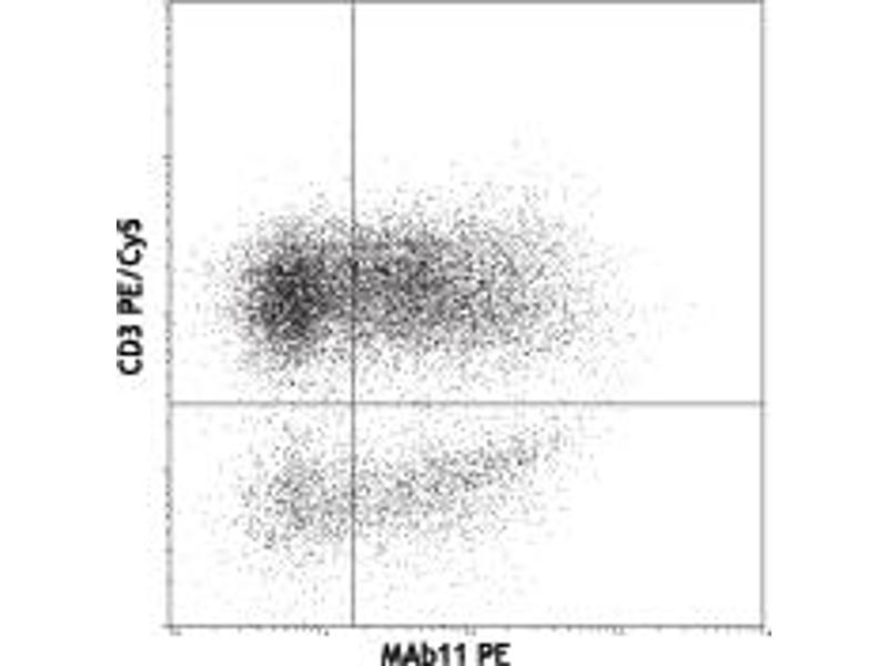 Flow Cytometry (FACS) image for anti-Tumor Necrosis Factor (TNF) antibody (FITC) (ABIN263070)