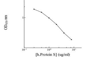 Image no. 1 for Protein S (PROS) ELISA Kit (ABIN2685305)