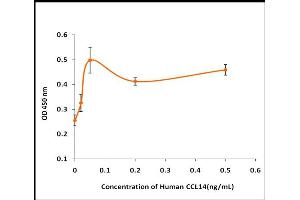 Image no. 1 for Chemokine (C-C Motif) Ligand 14 (CCL14) (Active) protein (ABIN5509318)