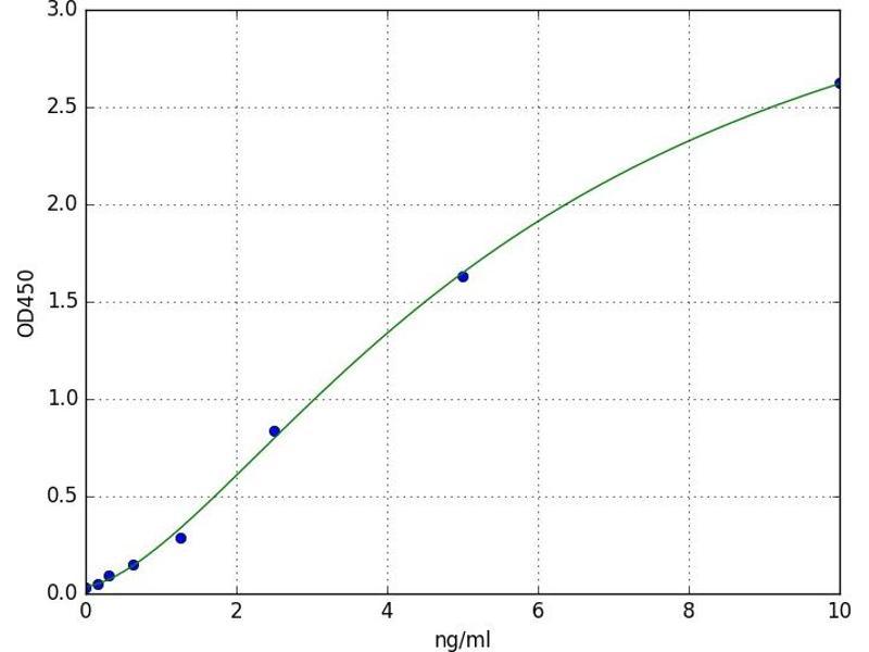 Interferon (Alpha, beta and Omega) Receptor 1 (IFNAR1) ELISA Kit