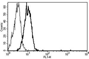 Flow Cytometry (FACS) image for anti-TEK antibody (TEK Tyrosine Kinase, Endothelial) (ABIN1106045)