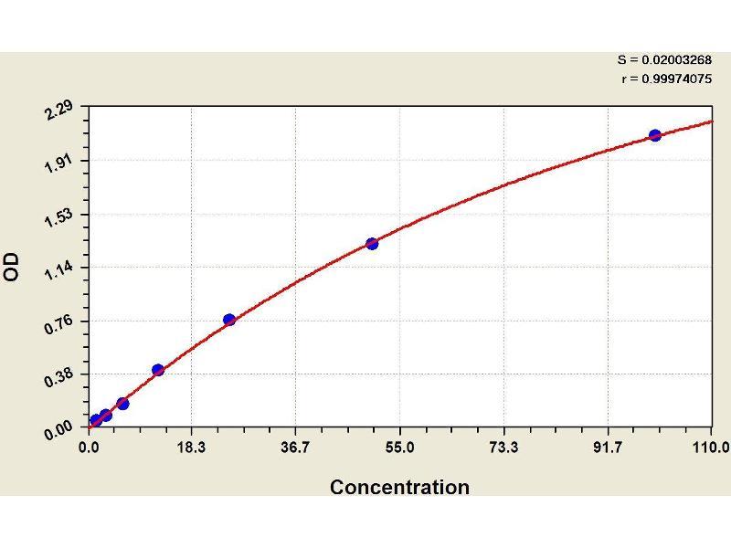 ELISA image for Acetylcholinesterase (AChE) ELISA Kit (ABIN1113235)