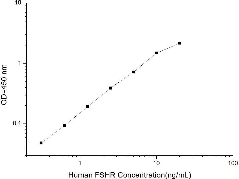 Follicle Stimulating Hormone Receptor (FSHR) ELISA Kit (2)