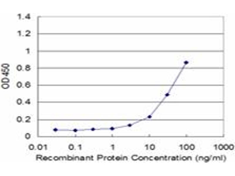 ELISA image for anti-Phosphoglycerate Kinase 1 (PGK1) (AA 321-417), (partial) antibody (ABIN518834)