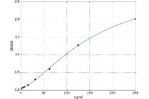 Image no. 1 for Nuclear Receptor Interacting Protein 1 (NRIP1) ELISA Kit (ABIN5521852)