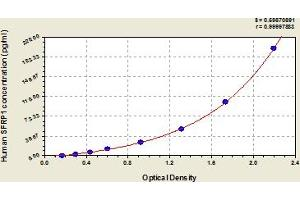 Image no. 1 for Secreted Frizzled-Related Protein 1 (SFRP1) ELISA Kit (ABIN6975251)