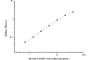 Image no. 1 for Complement Factor H-Related 2 (CFHR2) ELISA Kit (ABIN6962474)